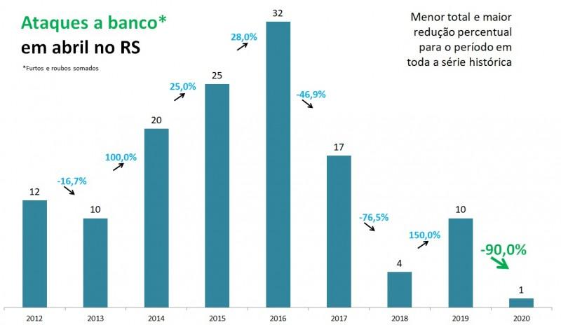 Gráfico com números de ataques a banco em abril no RS entre 2012 e 2020.