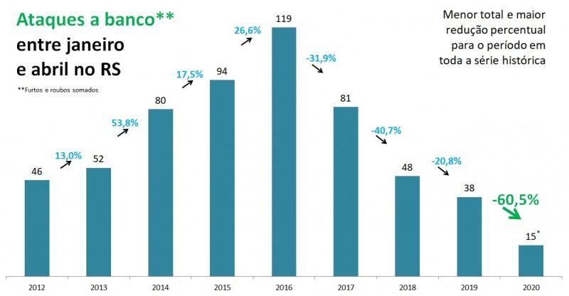 Gráfico com números de ataques a banco entre janeiro e abril no RS, entre 2012 e 2020.