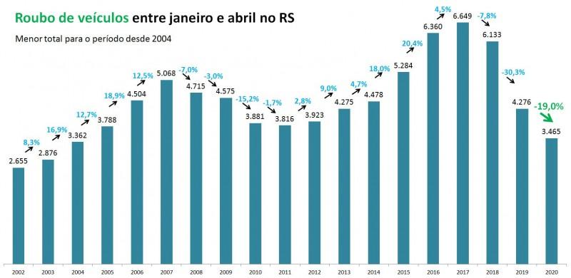 Gráfico com números de roubo de veículos entre janeiro e abril no RS entre 2002 e 2020.