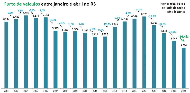Gráfico com números de furto de veículos entre janeiro e abril no RS