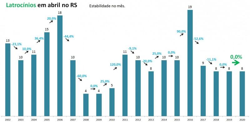 Gráfico com números de latrocínios em abril no RS entre 2002 e 2020.