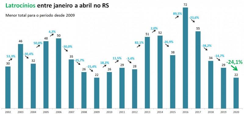 Gráfico com números de Latrocínios entre janeiro e abril no RS entre 2002 e 2020.