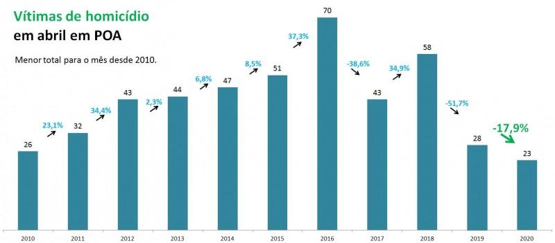 Gráfico com números de Vítimas de homicídios em Porto Alegre em abril entre 2010 e 2020