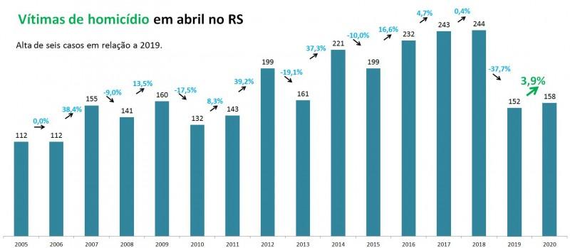 Gráfico com números de Vítimas de homicídios no RS em abril entre 2005 e 2020.