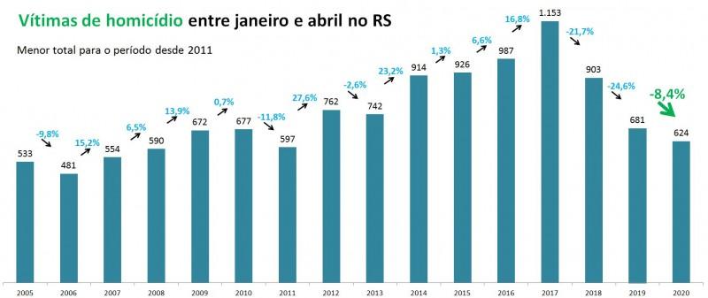 Gráfico com números de Vítimas de homicídios no RS entre janeiro a abril entre 2005 e 2020