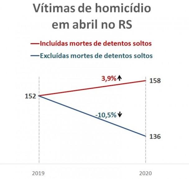 Gráfico da variação do número de Vítimas de homicídios em abril com e sem presos soltos.