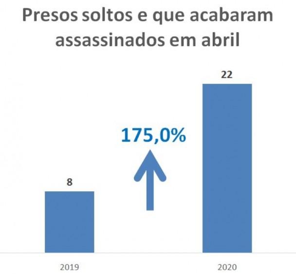 Gráfico com números de Presos soltos e que acabaram mortos em abril no RS em 2019 e 2020