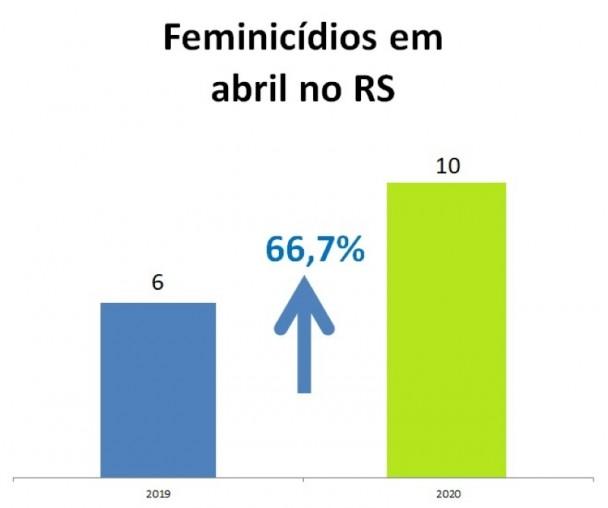 Gráficos com números de feminicídios em abr no RS entre 2019 e 2020
