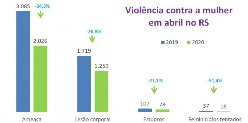 Gráfico com números dos Indicadores de violência contra mulher em abril no RS entre 2019 e 2020