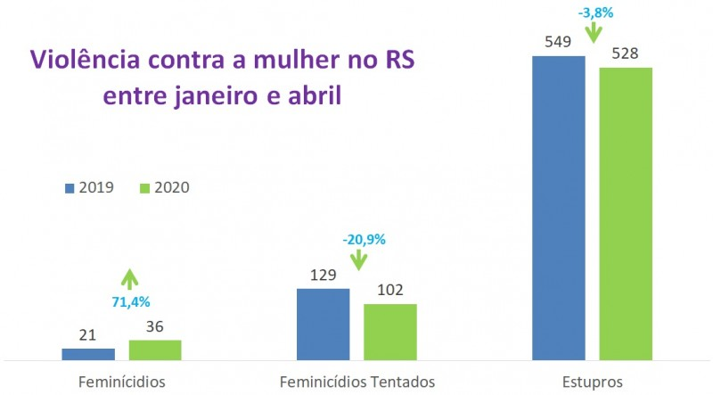 Gráfico com números dos indicadores de violência contra mulher no RS entre janeiro e abril entre 2019 e 2020