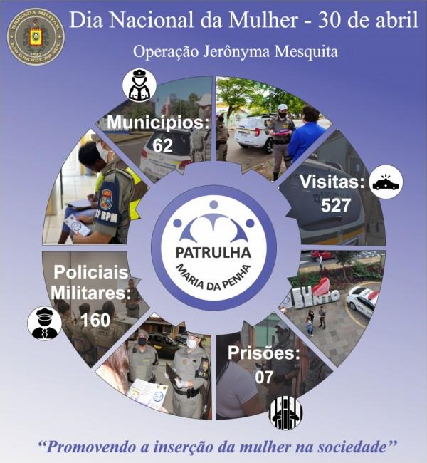 Card com fotos e números da Operação Jerônyma Mesquita - Patrulhas Maria da Penha. 62 municípios, 527 visitas a vítimas, 160 PMs envolvidos, 7 prisões