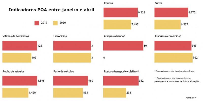 Gráficos com números de Indicadores Porto Alegre entre janeiro e abril em 2019 e 2020