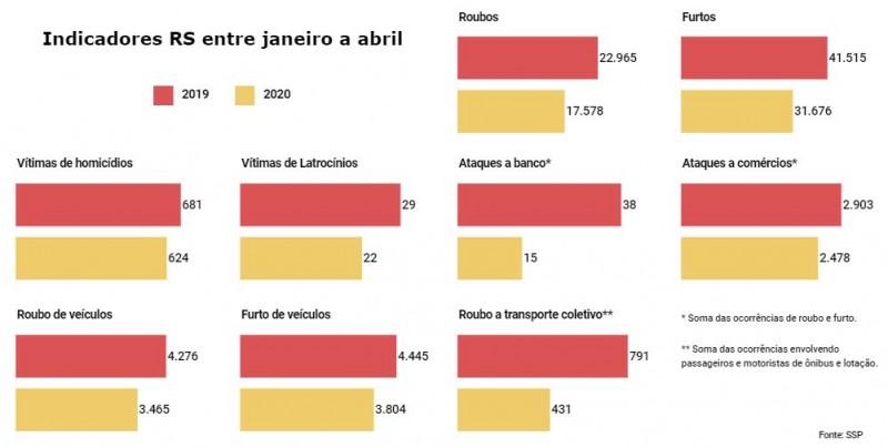 Gráfico com números de Indicadores RS entre janeiro e abril em 2019 e 2020