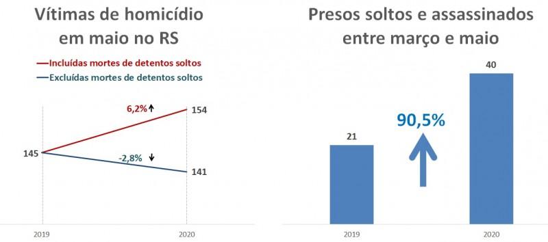 Gráfico de presos soltos e assassinados entre março e maio e impacto no número de homicídios no mês.