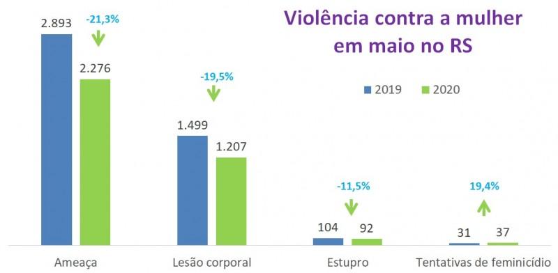 Gráfico de violência contra a mulher em maio em 2019 e 2020