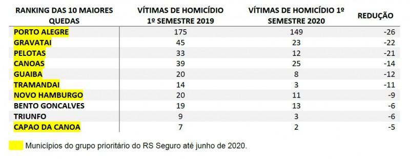 Ranking 10 maiores quedas de homicídio no semestre