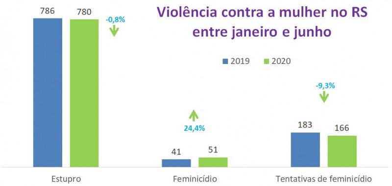 Violência contra a mulher no RS 1º semestre
