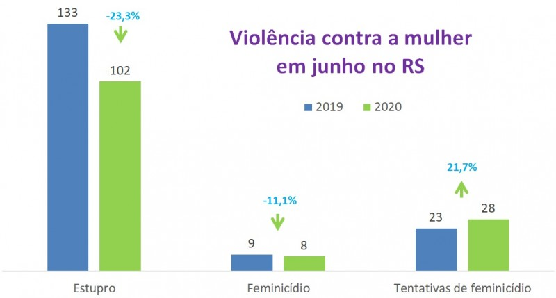 Violência contra a mulher no RS em junho