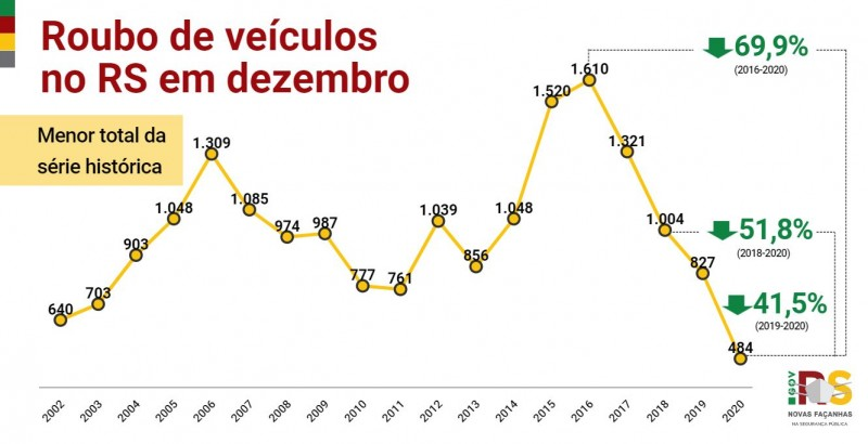 Gráfico de linha com dados de Roubo de veículo no RS em dezembro entre 2002 e 2020. Em 2020, foram 484, 41,5% menos que os 827 de 2019.