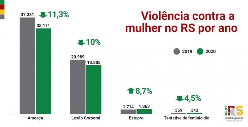 Gráfico de barras com dados de Violência contra a mulher no RS entre 2019 e 2020. Ameaça (-11,3%), Lesão corporal (-10%), estupro (+8,7%) e tentativa de feminicídio (-4,5%).