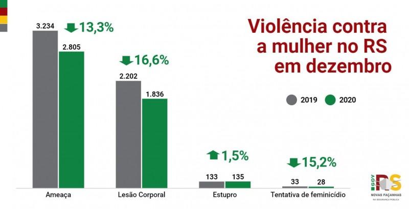 Gráfico de barras com dados de Violência contra a mulher no RS em dezembro entre 2019 e 2020. Ameaça (-13,3%), Lesão corporal (-16,6%), estupro (+1,5%), tentativa de feminicídio (-15,2%).