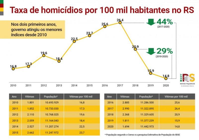 Gráfico de linha mostra a evolução da Taxa de homicídios por 100 mil habitantes no RS. Em 2020, chegou ao menor nível da série histórica, em 14,8 mortes para cada 100 mil habitantes do Estado.