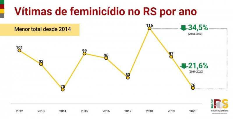 gráfico que mostra as vítimas de feminicídio no ano de 2020 no Estado