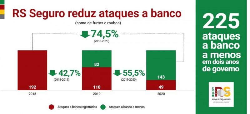 gráfico aponta a redução dos ataques a banco no Estado nos últimos dois anos