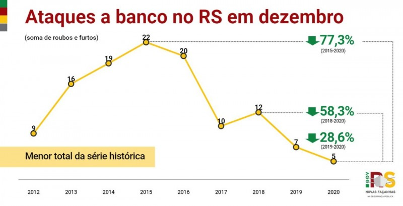 gráfico que aponta os ataques a banco em dezembro de 2020