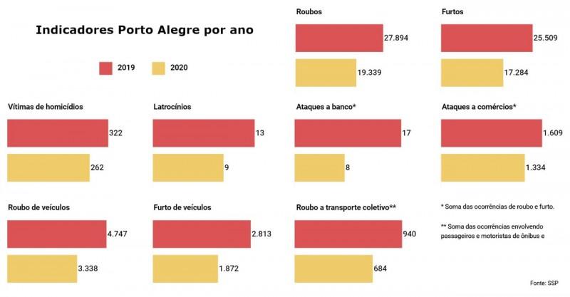 série de gráficos com os principais indicadores de criminalidade do Estado