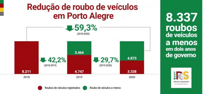 gráfico que mostra a redução dos roubos de veículos em Porto Alegre nos dois primeiros anos de governo