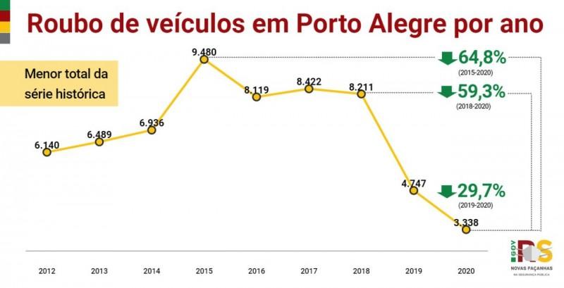 Gráfico apresenta o quantitativo de roubos de veículos de Porto Alegre em 2020 em comparação com anos anteriores