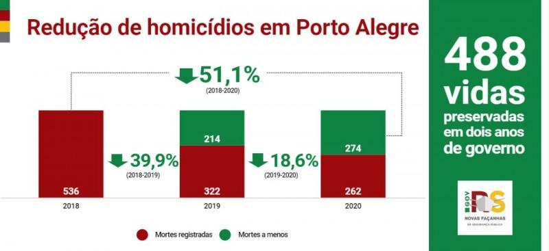 Gráfico com a taxa da redução dos homicídios em Porto Alegre nos dois primeiros anos de governo
