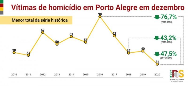 gráfico com as vítimas de homicídio em Porto Alegre em dezembro de 2020 em comparação com anos anteriores