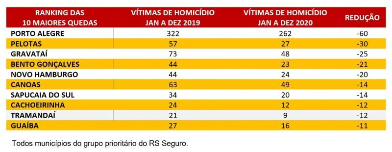 Tabela com Ranking 10 maiores quedas de homicídios na comparação de 2020 e 2019. Porto Alegre lidera com 60 mortes a menos.