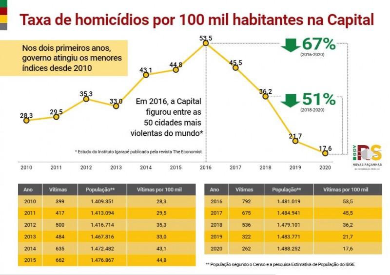 Gráfico de linha com números da Taxa de homicídios por 100 mil habitantes da Capital. Em 2020, foi de 17,6, menor da série histórica.
