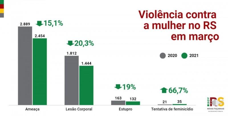 gráfico em coluna com acompanhamento dos crimes de lesão corporal, ameaça, estupro e tentativa de feminicídio em comparação com 2020